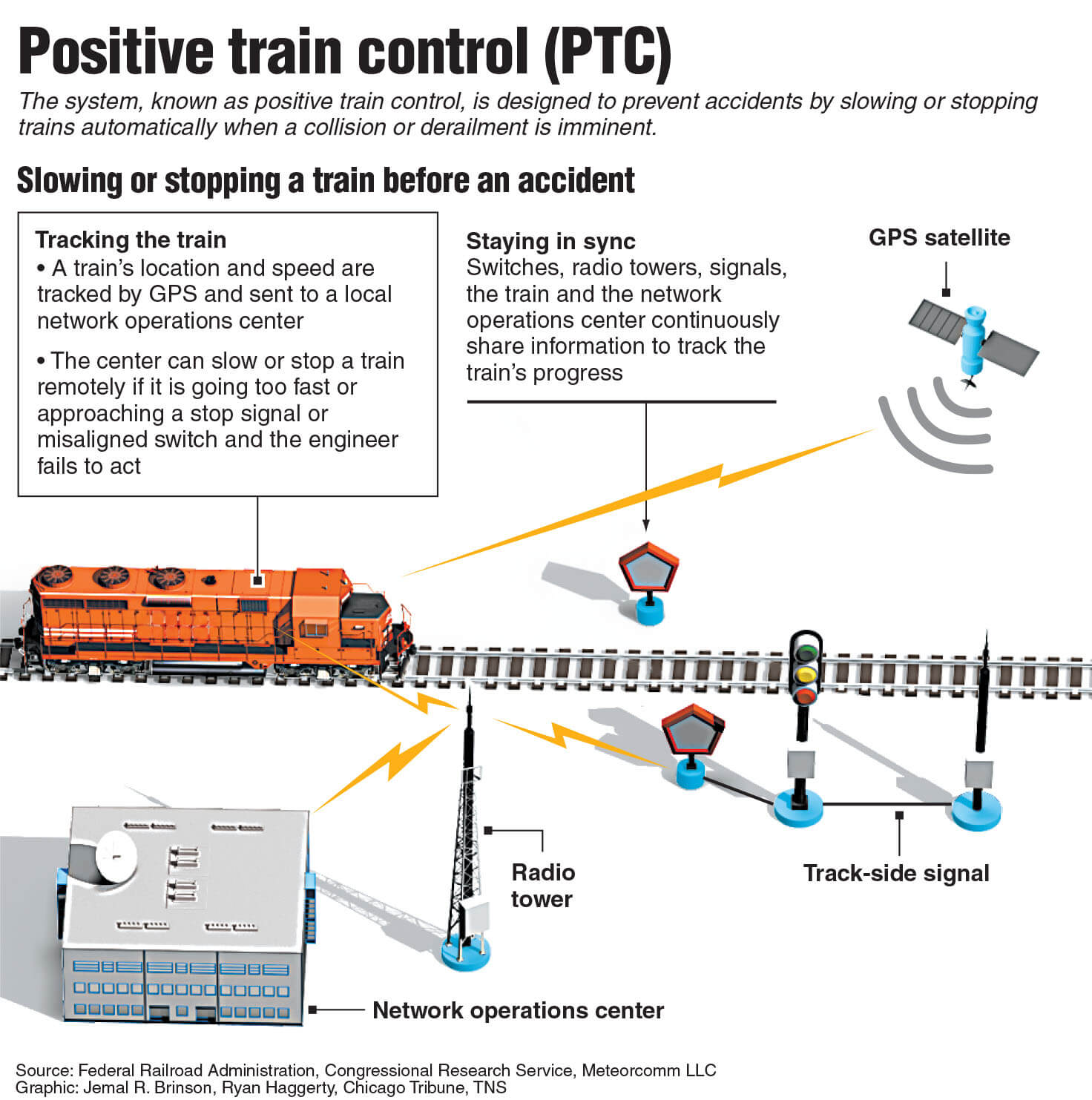20171219 PTC train - Officials: Amtrak train was reportedly going 80 in a 30-mph zone