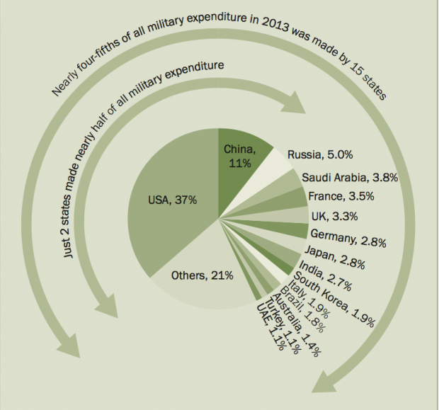 Military Spending Chart 2 - U.S. Cuts Military Spending As Two Major Countries Expand Their Budgets