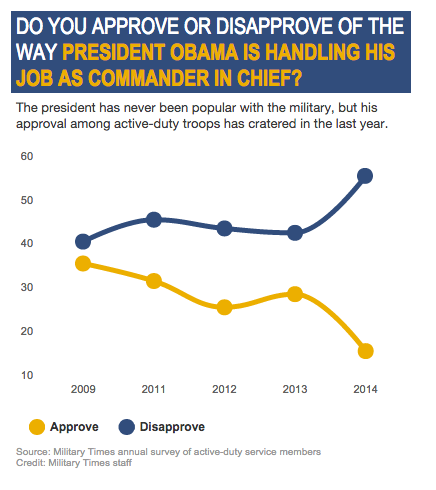Screen Shot 2015 01 14 at 12.23.35 PM - POLL: Obama's Approval Among Active Duty Troops Down To 15%