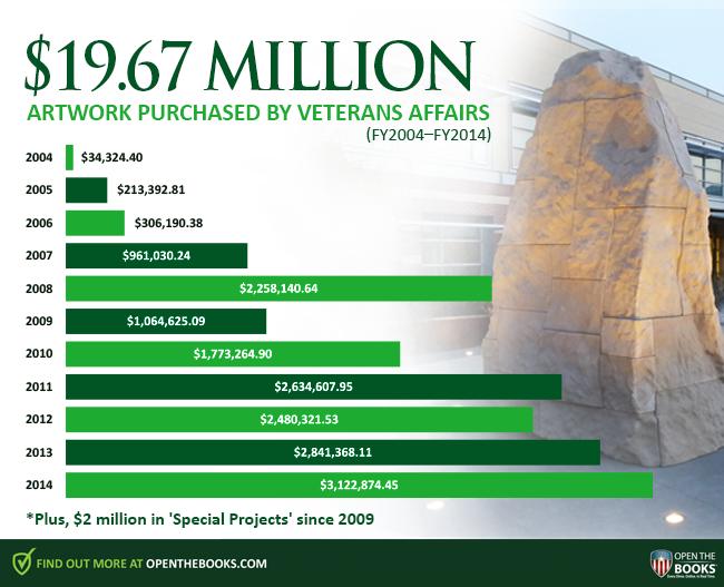 """VA artwork spendingRCP Chart - VA Secretary McDonald's Scandalous Silence: What is the VA Hiding In """"$20 Million Art?"""""""