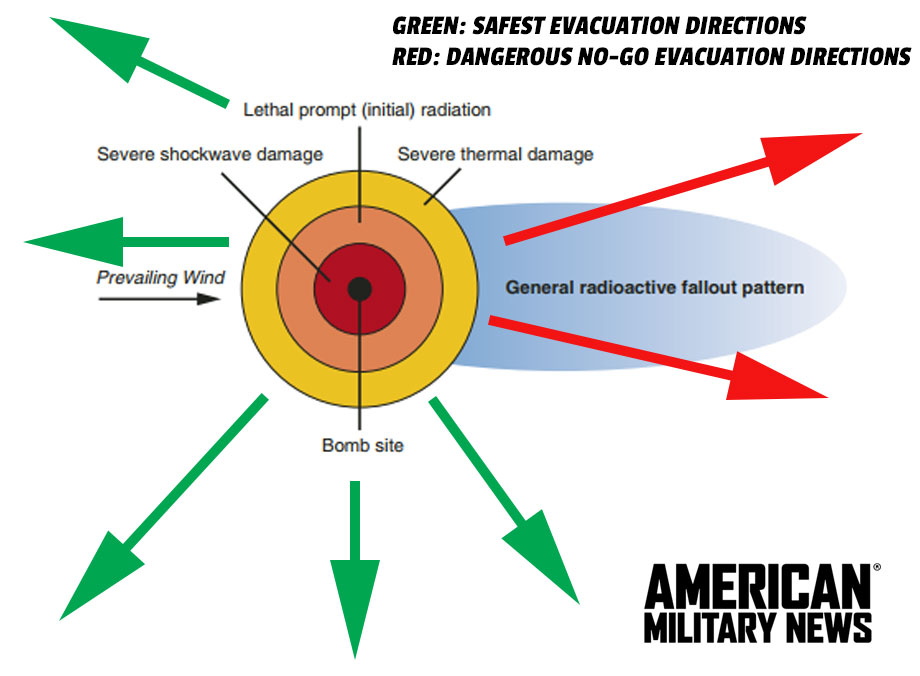 evacuation routes - How to survive a nuclear attack, and current North Korean missile ranges